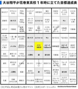 大谷翔平マンダラチャート